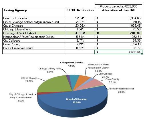 2020 Property Tax Distribution Chart & Table