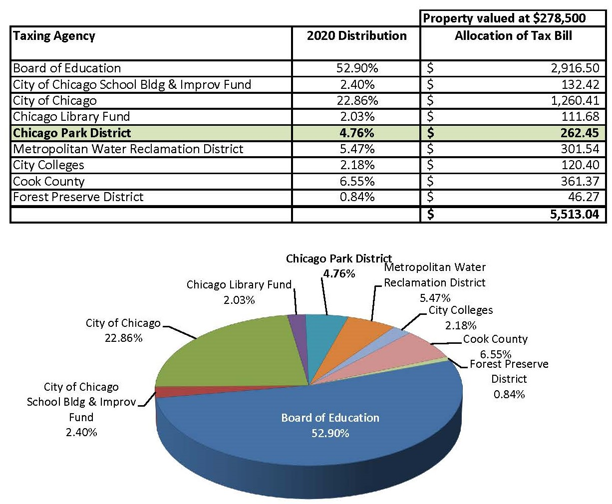 2020 Chicago Tax Rate Pie Chart