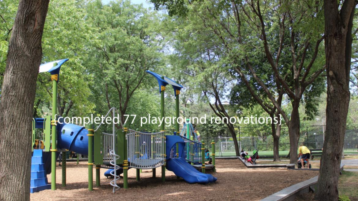 We completed 77 playground renovations under Mayor Emanuel's Chicago Plays! program.